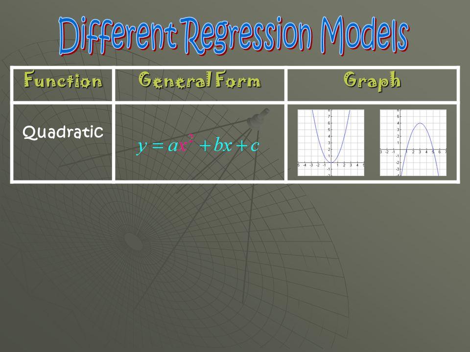 Function General Form Graph Quadratic