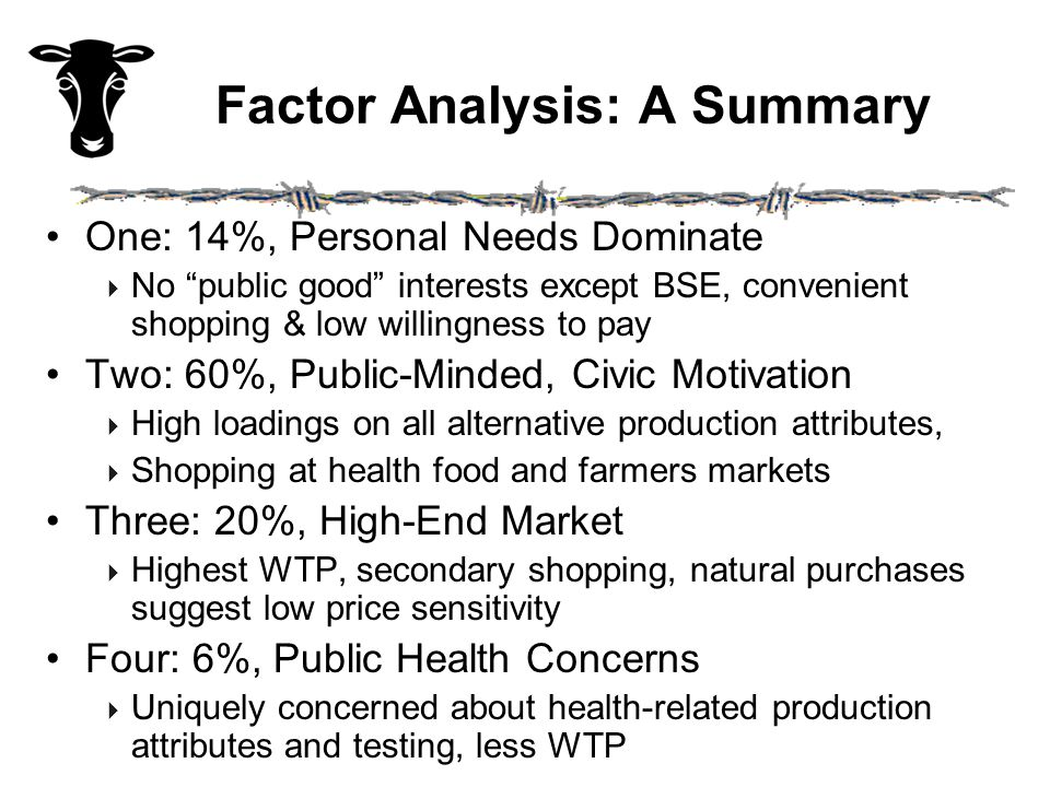 Factor Analysis: A Summary One: 14%, Personal Needs Dominate  No public good interests except BSE, convenient shopping & low willingness to pay Two: 60%, Public-Minded, Civic Motivation  High loadings on all alternative production attributes,  Shopping at health food and farmers markets Three: 20%, High-End Market  Highest WTP, secondary shopping, natural purchases suggest low price sensitivity Four: 6%, Public Health Concerns  Uniquely concerned about health-related production attributes and testing, less WTP