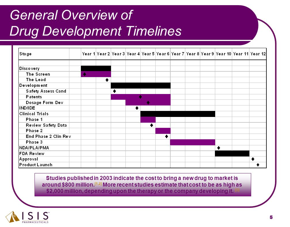 5 General Overview of Drug Development Timelines Studies published in 2003 indicate the cost to bring a new drug to market is around $800 million. [1,