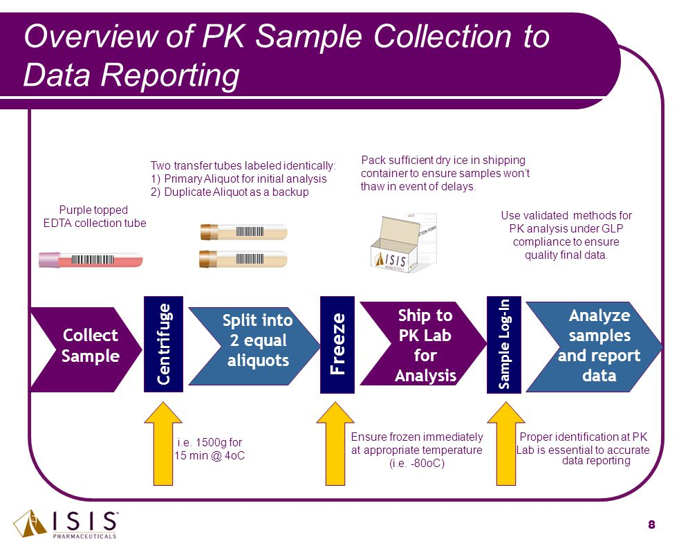 8 Centrifuge Sample Log-In Collect Sample Split into 2 equal aliquots Analyze samples and report data Overview of PK Sample Collection to Data Reporti