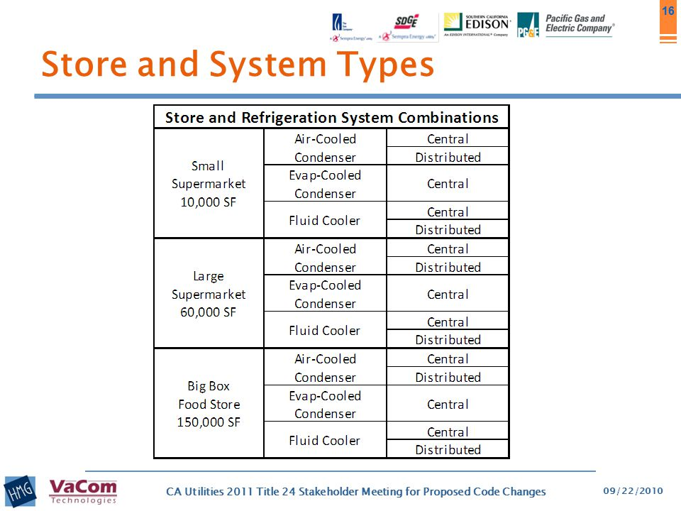 16 Store and System Types 09/22/2010 CA Utilities 2011 Title 24 Stakeholder Meeting for Proposed Code Changes