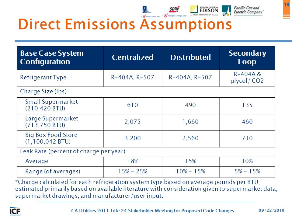 18 Direct Emissions Assumptions Base Case System Configuration CentralizedDistributed Secondary Loop Refrigerant TypeR-404A, R-507 R-404A & glycol/ CO