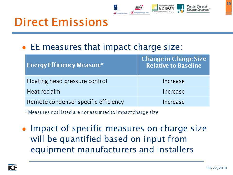 19 Direct Emissions ● EE measures that impact charge size: *Measures not listed are not assumed to impact charge size ● Impact of specific measures on