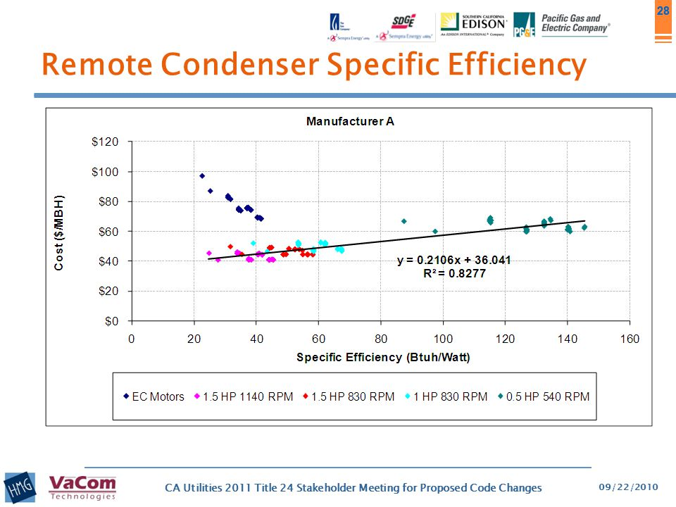 28 Remote Condenser Specific Efficiency 09/22/2010 CA Utilities 2011 Title 24 Stakeholder Meeting for Proposed Code Changes