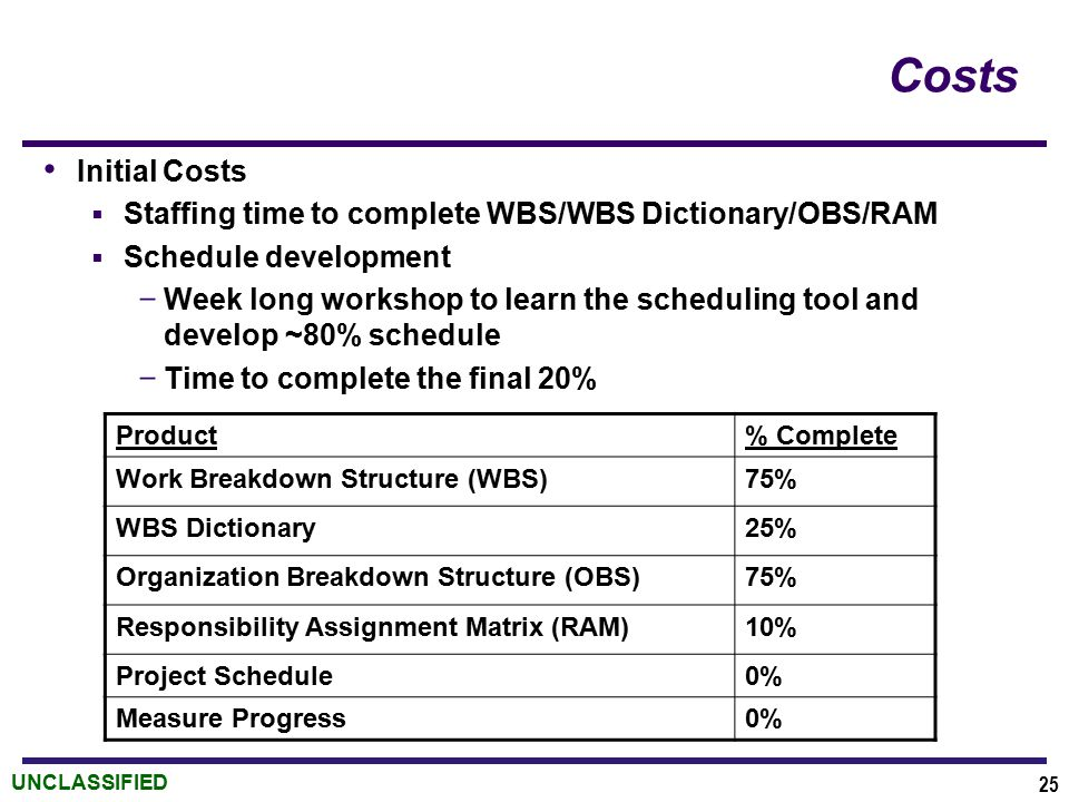 UNCLASSIFIED Costs Initial Costs  Staffing time to complete WBS/WBS Dictionary/OBS/RAM  Schedule development ­ Week long workshop to learn the scheduling tool and develop ~80% schedule ­ Time to complete the final 20% 25 Product% Complete Work Breakdown Structure (WBS)75% WBS Dictionary25% Organization Breakdown Structure (OBS)75% Responsibility Assignment Matrix (RAM)10% Project Schedule0% Measure Progress0%