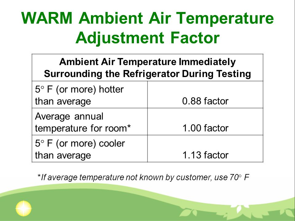 WARM Ambient Air Temperature Adjustment Factor Ambient Air Temperature Immediately Surrounding the Refrigerator During Testing 5  F (or more) hotter than average0.88 factor Average annual temperature for room*1.00 factor 5  F (or more) cooler than average1.13 factor *If average temperature not known by customer, use 70  F