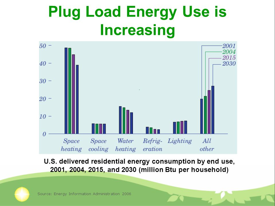 Plug Load Energy Use is Increasing U.S.