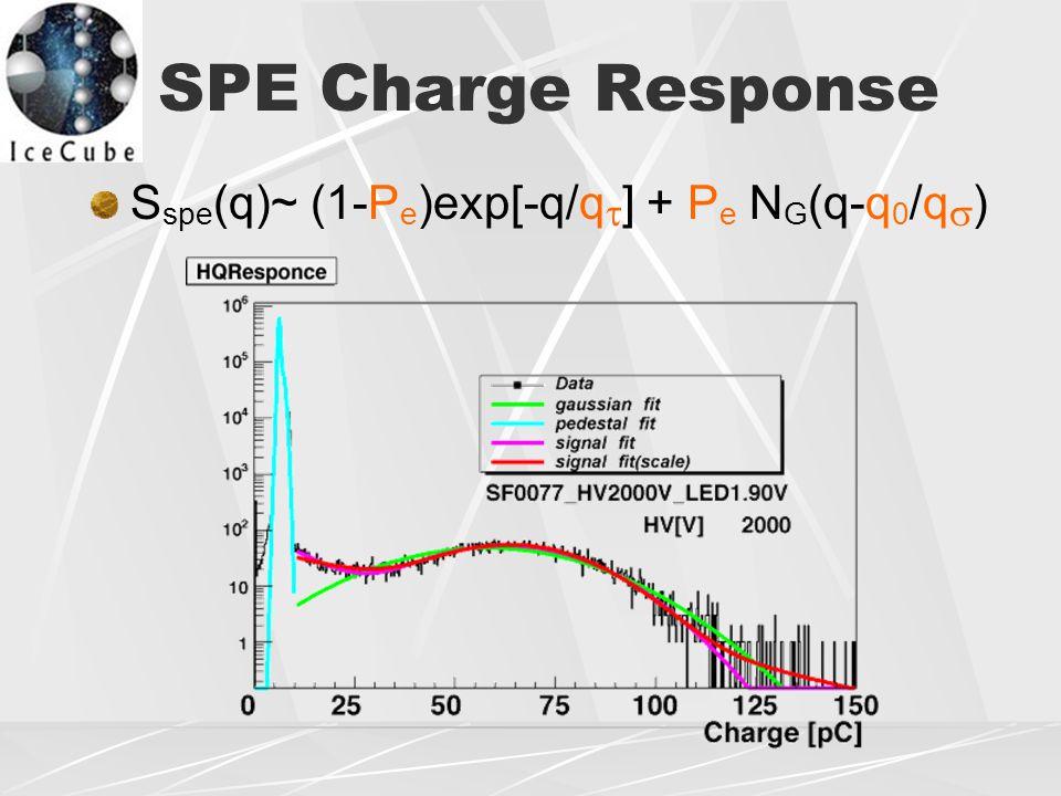 SPE Charge Response S spe (q)~ (1-P e )exp[-q/q  ] + P e N G (q-q 0 /q  )