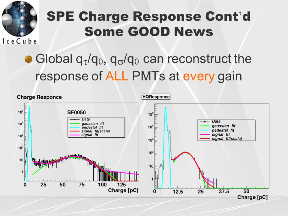 SPE Charge Response Cont ' d Some GOOD News Global q  /q 0, q  /q 0  can reconstruct the response of ALL PMTs at every gain