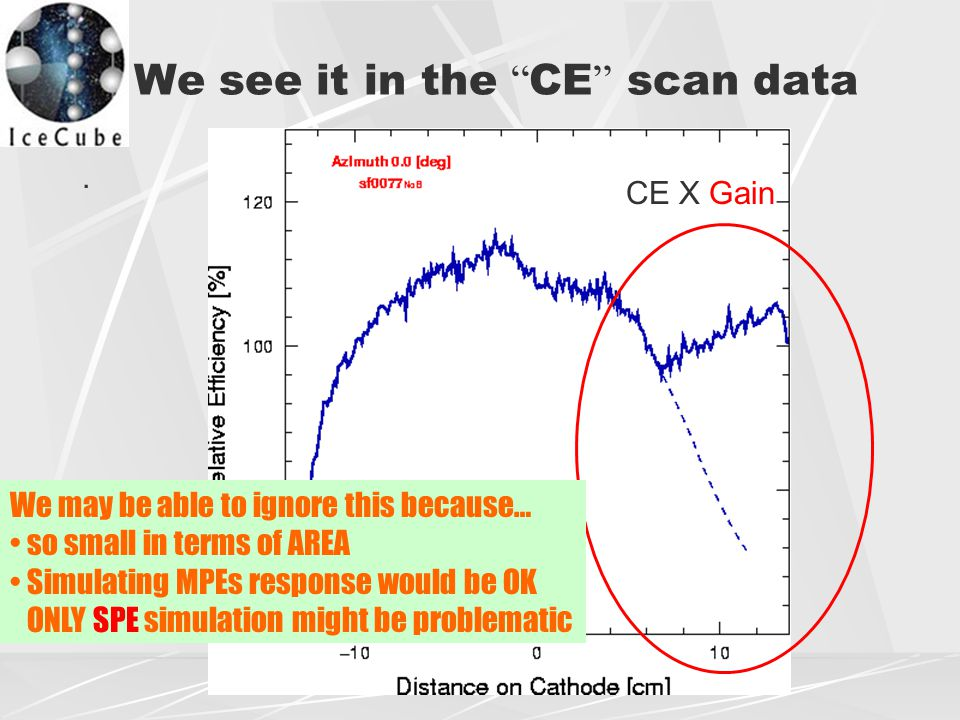 We see it in the CE scan data.