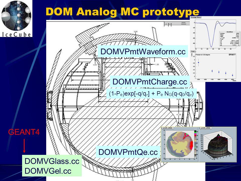 DOM Analog MC prototype DOMVGlass.cc DOMVGel.cc GEANT4 DOMVPmtQe.cc DOMVPmtCharge.cc (1-P e )exp[-q/q  ] + P e N G (q-q 0 /q  ) DOMVPmtWaveform.cc