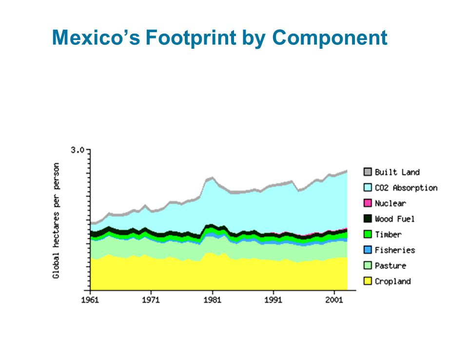 Mexico's Footprint by Component