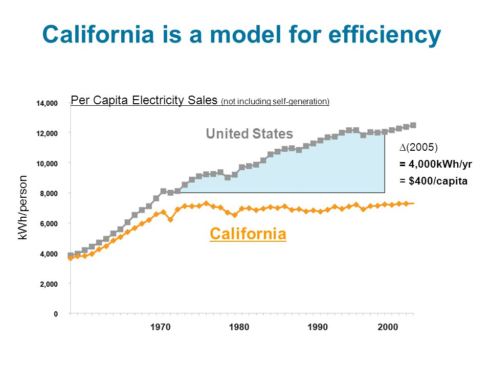 California is a model for efficiency ∆(2005)= 4,000kWh/yr= $400/capita kWh/person United States California Per Capita Electricity Sales (not including