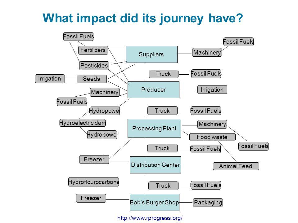 What impact did its journey have? Producer Distribution Center Processing Plant Suppliers Bob's Burger Shop Truck Fossil Fuels Freezer Fertilizers Pes