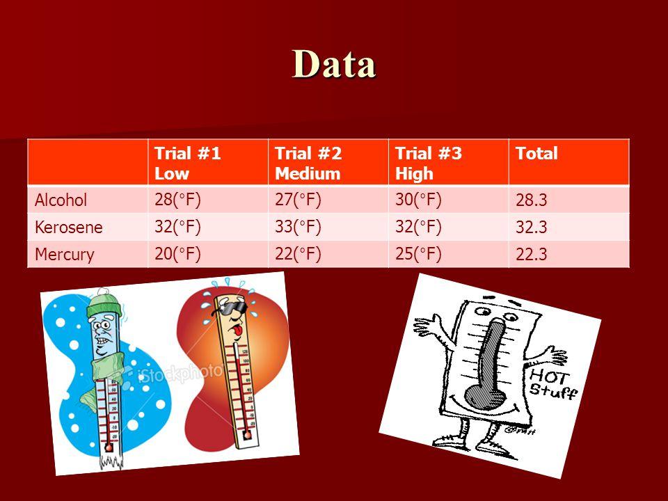 Data Trial #1 Low Trial #2 Medium Trial #3 High Total Alcohol28(°F)27(°F)30(°F)28.3 Kerosene32(°F)33(°F)32(°F)32.3 Mercury20(°F)22(°F)25(°F)22.3