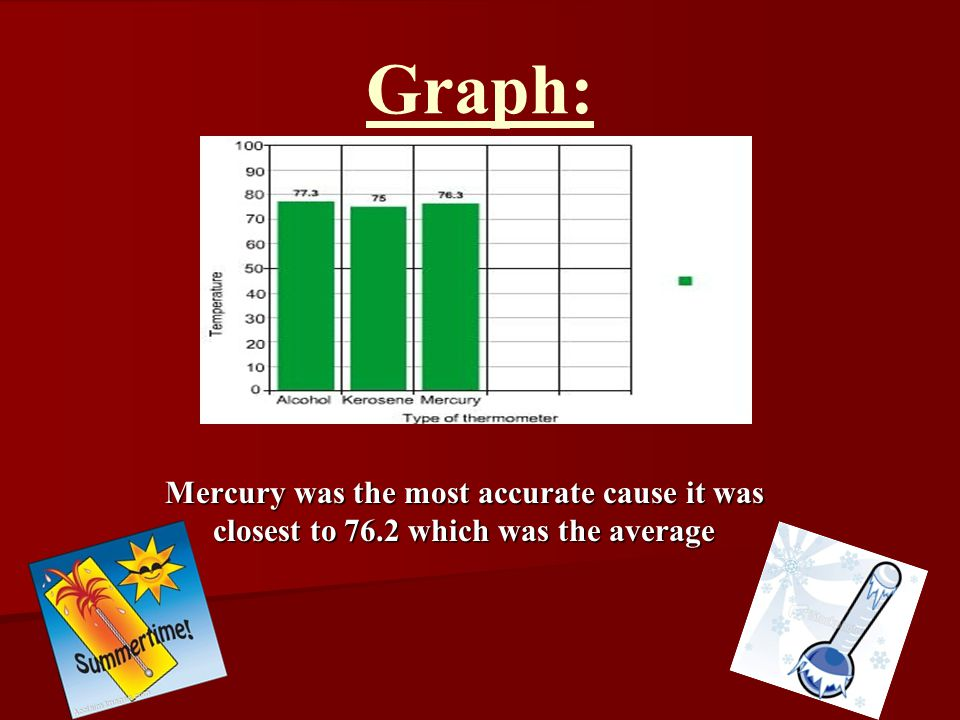 Mercury was the most accurate cause it was closest to 76.2 which was the average Graph: