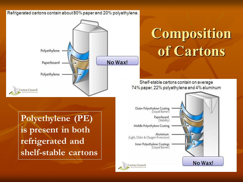 Composition of Cartons Polyethylene (PE) is present in both refrigerated and shelf-stable cartons