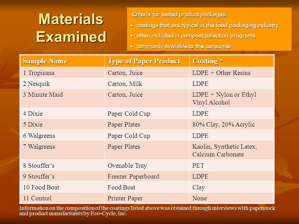 Materials Examined Information on the composition of the coatings listed above was obtained through interviews with paperstock Information on the comp