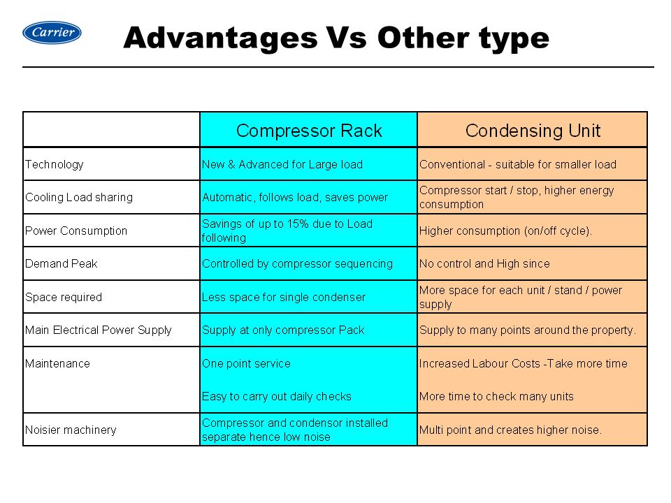 Advantages Vs Other type