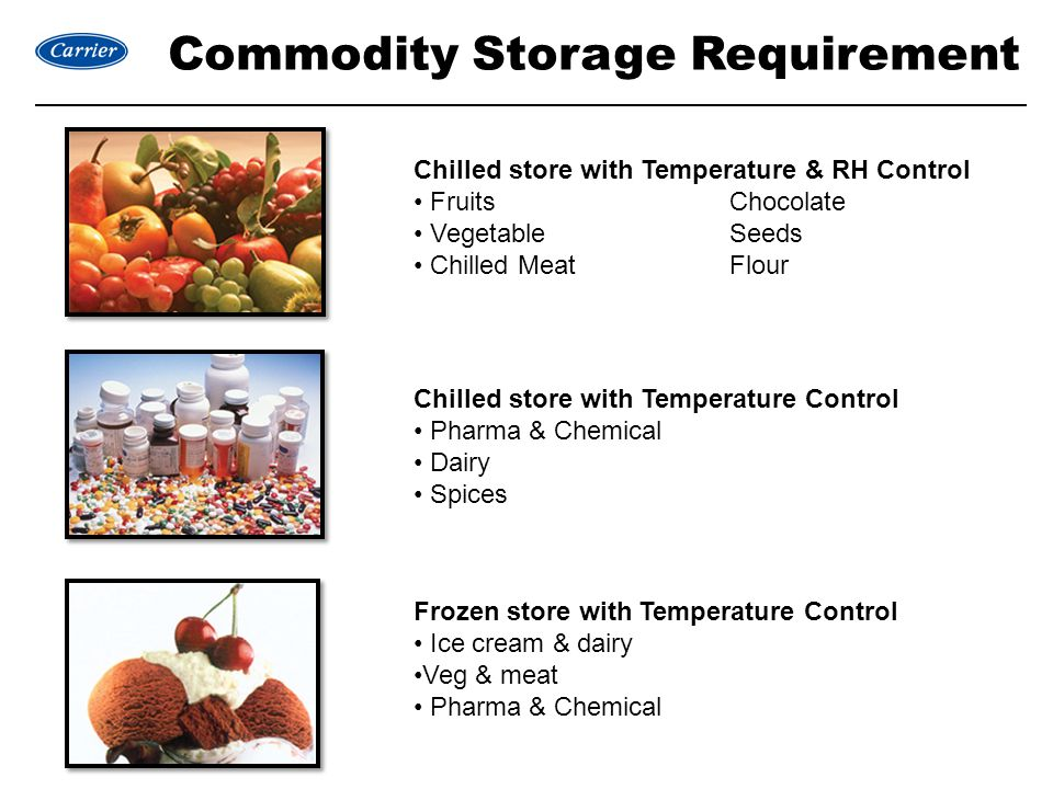 Commodity Storage Requirement Chilled store with Temperature & RH Control FruitsChocolate VegetableSeeds Chilled MeatFlour Chilled store with Temperature Control Pharma & Chemical Dairy Spices Frozen store with Temperature Control Ice cream & dairy Veg & meat Pharma & Chemical