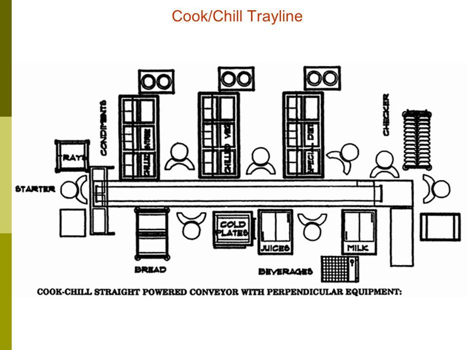 Module: DTHD2 0601AFood & Beverage Management Unit 7 9 Parallel Cook/Serve Trayline