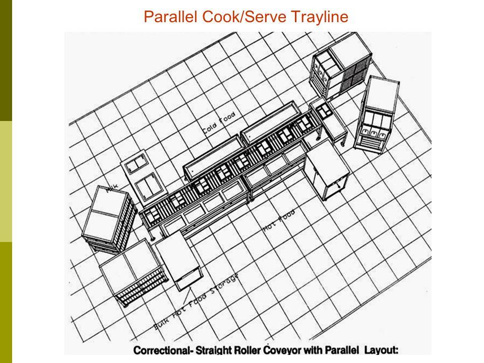 Module: DTHD2 0601AFood & Beverage Management Unit 7 10 Cook/Serve Circular Trayline
