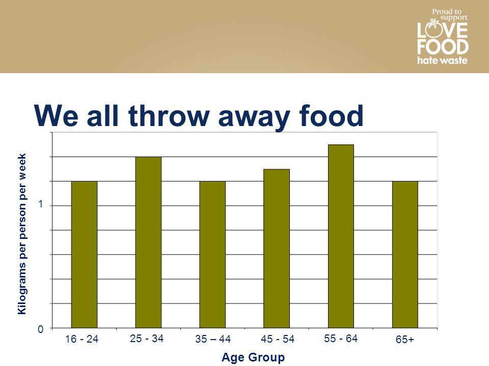 We all throw away food 16 - 24 25 - 34 35 – 44 45 - 54 55 - 64 65+ Age Group Kilograms per person per week 0 1