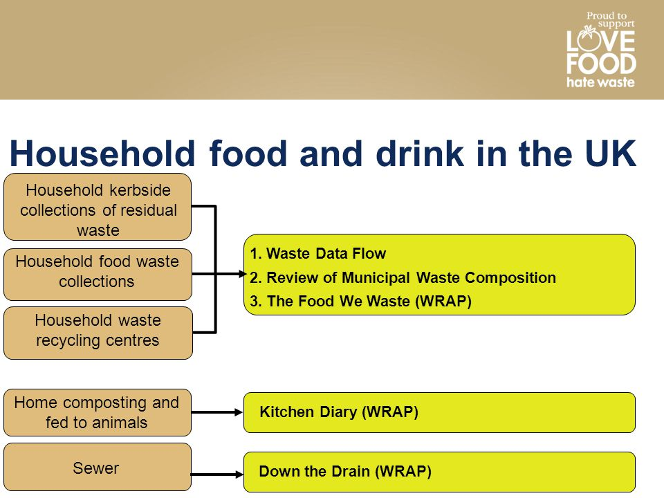 Household food waste collections Household food and drink in the UK Household waste recycling centres Home composting and fed to animals Sewer Househo