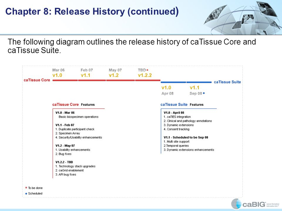 Chapter 8: Release History (continued ) The following diagram outlines the release history of caTissue Core and caTissue Suite.