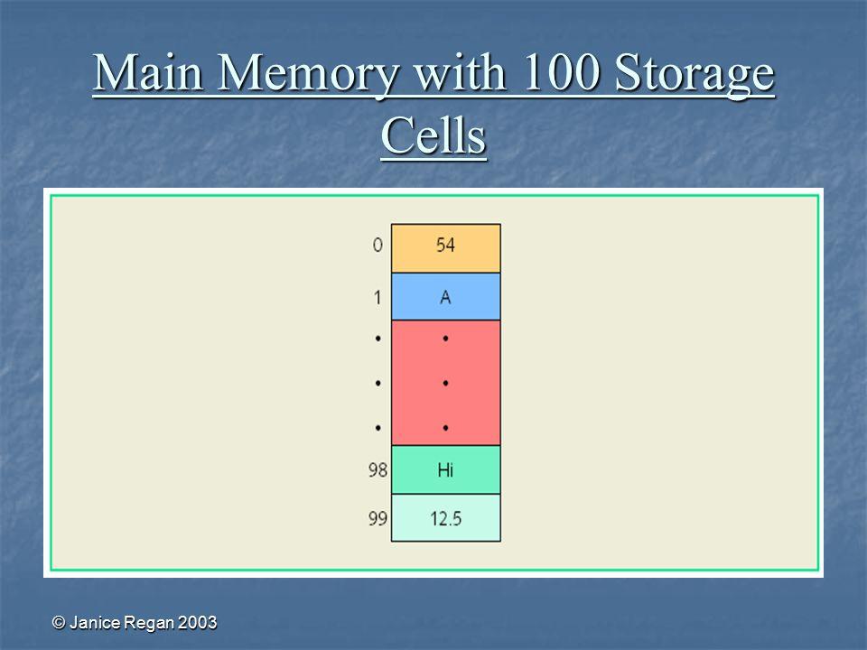 © Janice Regan 2003 Main Memory with 100 Storage Cells