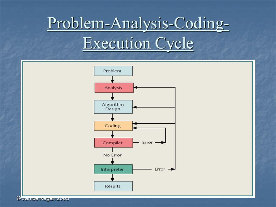 © Janice Regan 2003 Problem-Analysis-Coding- Execution Cycle