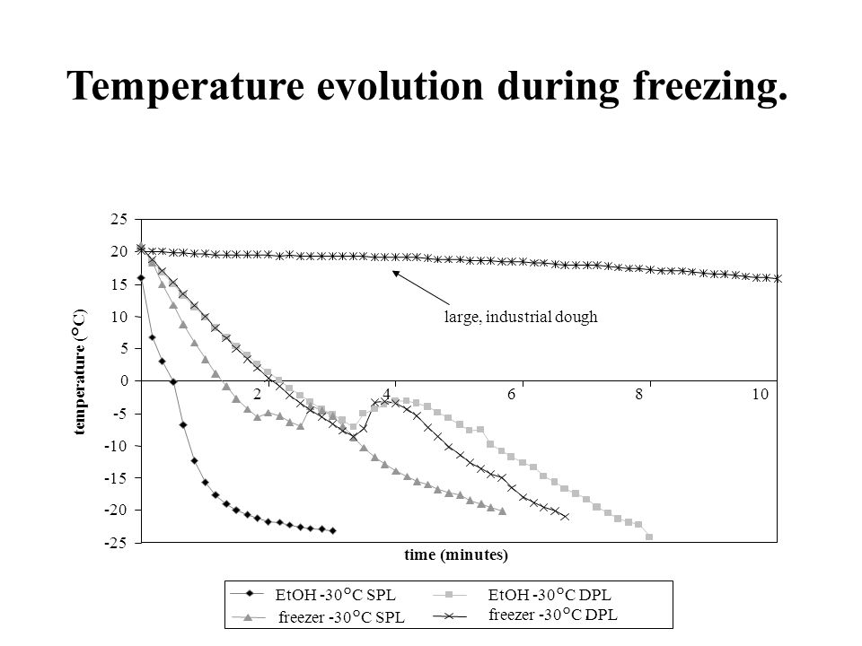 EtOH -30°C SPL freezer -30°C SPL freezer -30°C DPL EtOH -30°C DPL Temperature evolution during freezing.