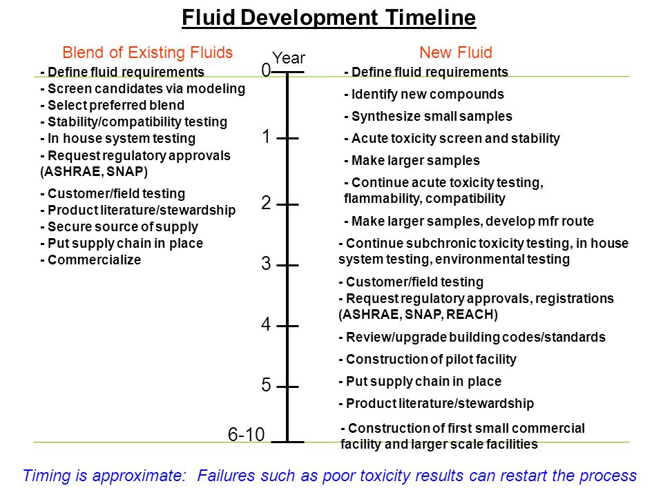 Fluid Development Timeline Blend of Existing FluidsNew Fluid Year - Screen candidates via modeling - Stability/compatibility testing - Select preferre