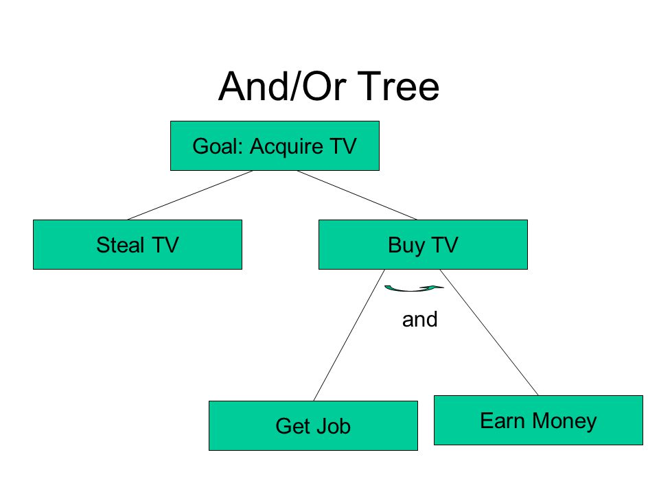 And/Or Tree Goal: Acquire TV Buy TV Earn Money Steal TV Get Job and
