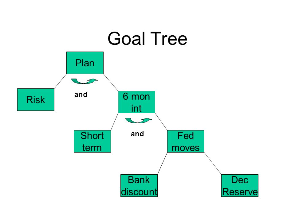 Goal Tree Plan Risk 6 mon int Fed moves Dec Reserve Bank discount Short term and