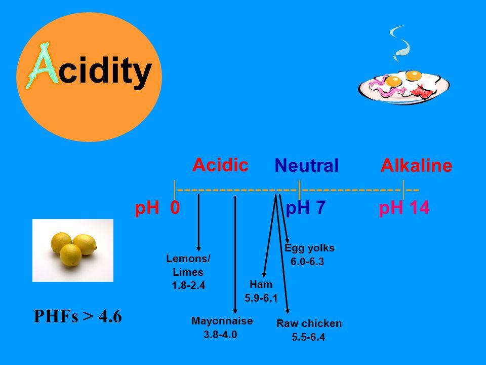 cidity Neutral Alkaline  ----------------- -------------- -- pH 0 pH 7 pH 14 Lemons/ Limes 1.8-2.4 Mayonnaise 3.8-4.0 Raw chicken 5.5-6.4 Egg yolks 6.