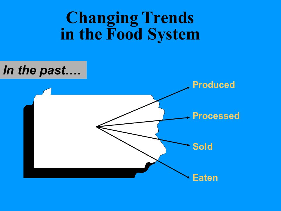 Changing Trends in the Food System In the past…. Produced Processed Sold Eaten