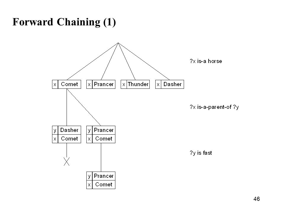 46 Forward Chaining (1)