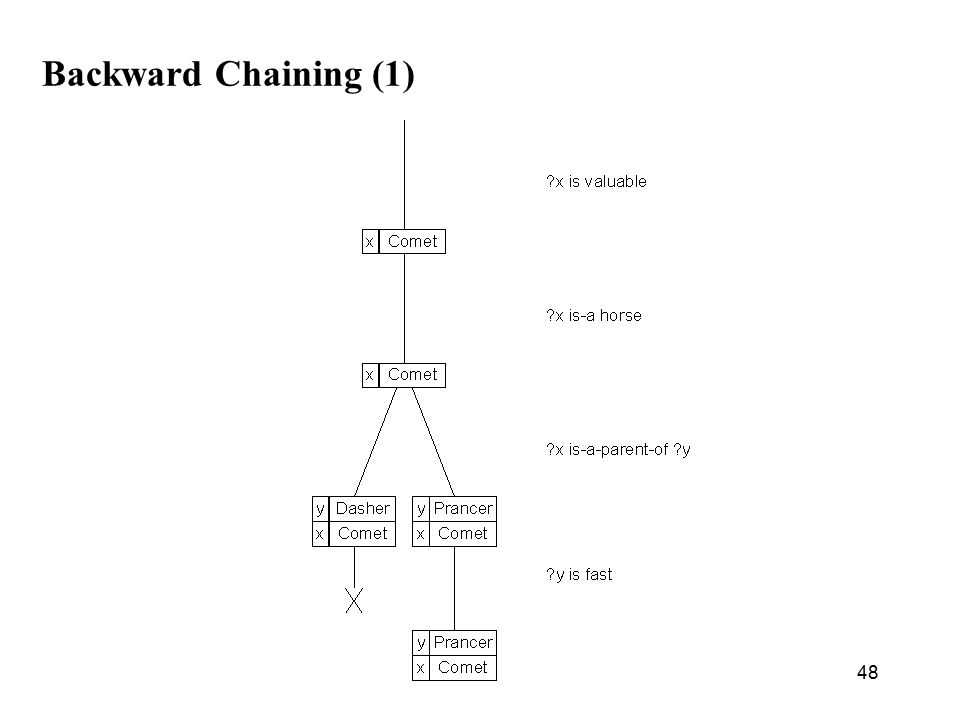 48 Backward Chaining (1)
