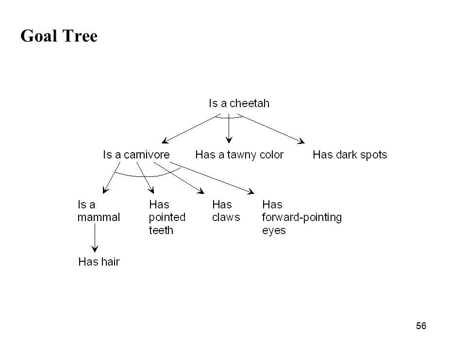 56 Goal Tree