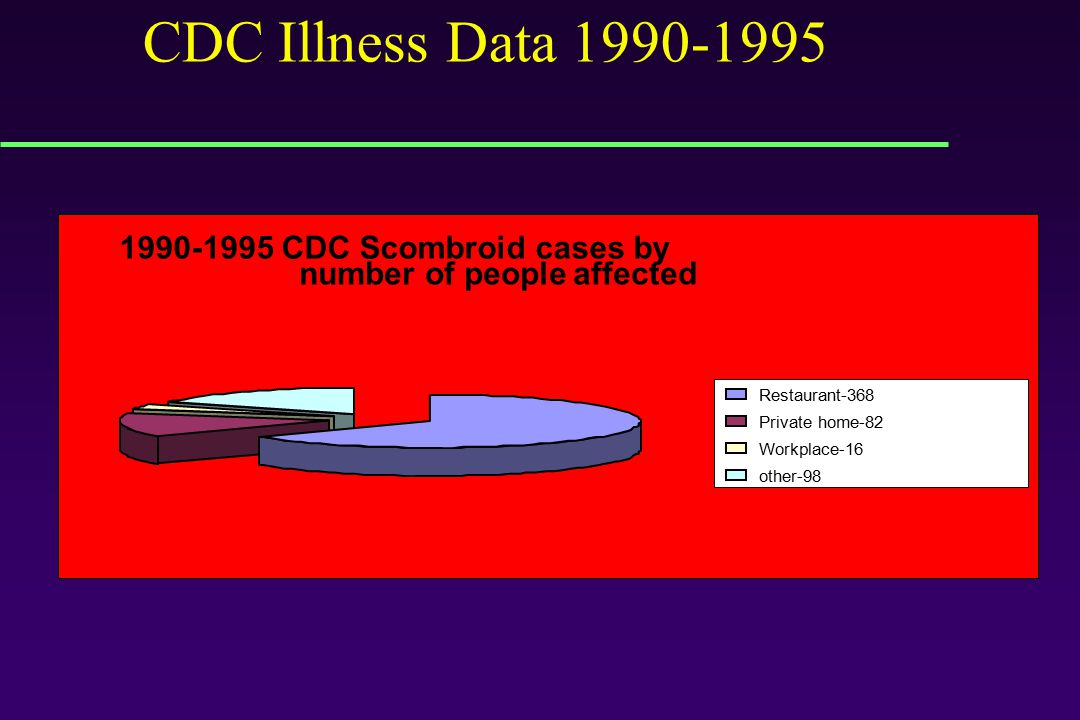 1996-2006 Numbers of Scombroid Illness/ FDA