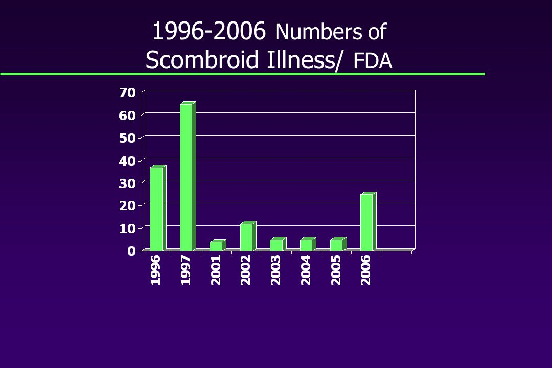 The REAL number of scombroid toxin illnesses could be much Higher….maybe 10 times HIGHER
