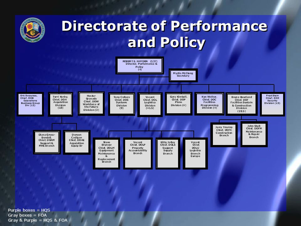 Directorate of Performance and Policy Directorate of Performance and Policy Purple boxes = HQS Gray boxes = FOA Gray & Purple = HQS & FOA Eric Swayzee