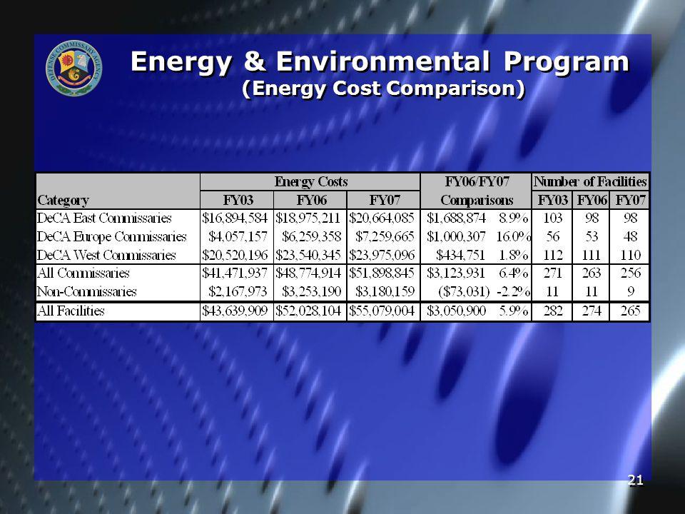 21 Energy & Environmental Program (Energy Cost Comparison)