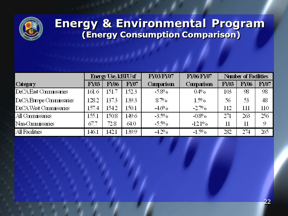 22 Energy & Environmental Program (Energy Consumption Comparison)