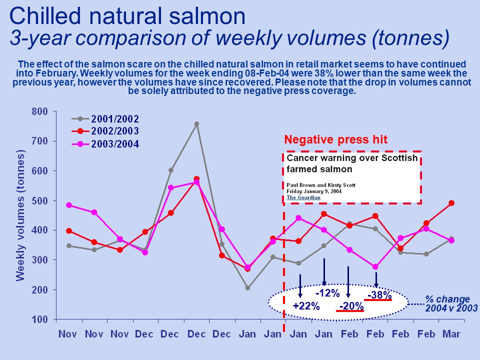 +22% -12% -20% % change 2004 v 2003 Negative press hit The effect of the salmon scare on the chilled natural salmon in retail market seems to have continued into February.