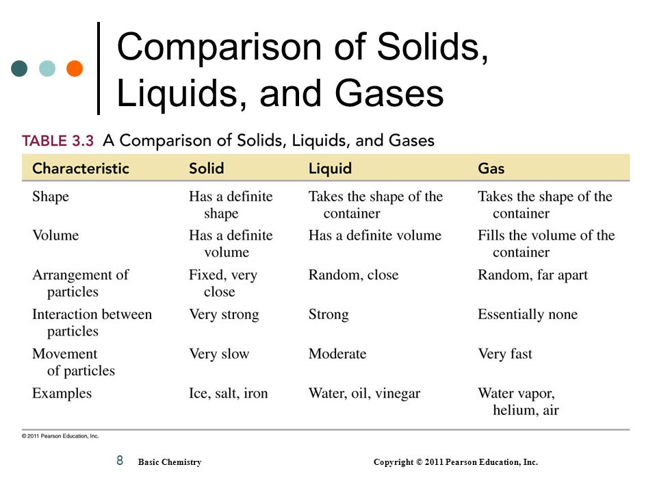 Comparison of Solids, Liquids, and Gases 8 Basic Chemistry Copyright © 2011 Pearson Education, Inc.