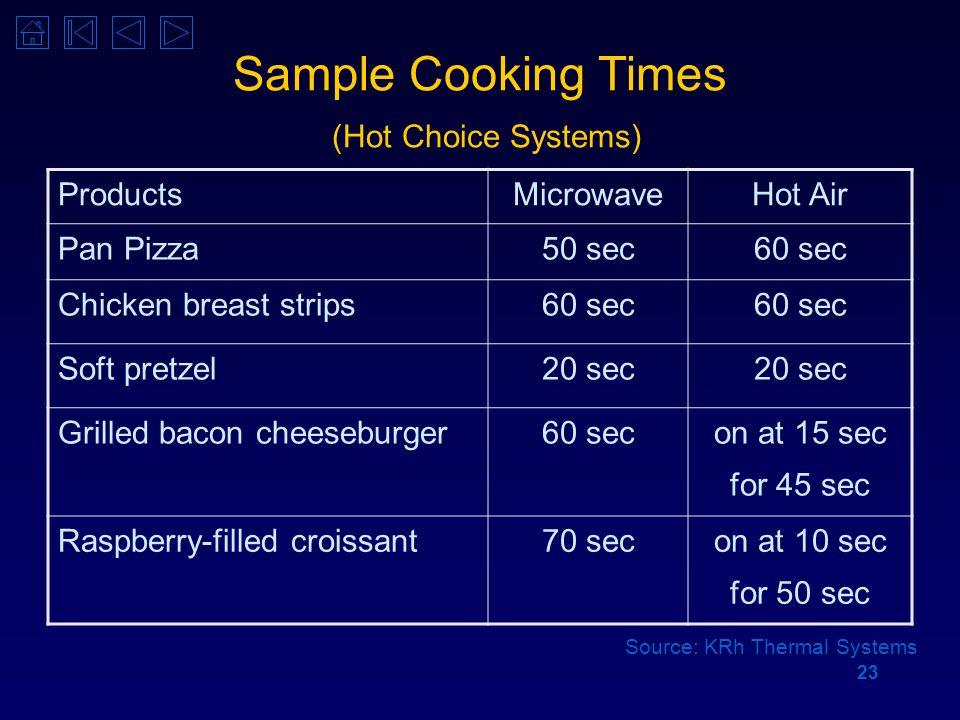 23 Sample Cooking Times (Hot Choice Systems) ProductsMicrowaveHot Air Pan Pizza50 sec60 sec Chicken breast strips60 sec Soft pretzel20 sec Grilled bacon cheeseburger60 secon at 15 sec for 45 sec Raspberry-filled croissant70 secon at 10 sec for 50 sec Source: KRh Thermal Systems