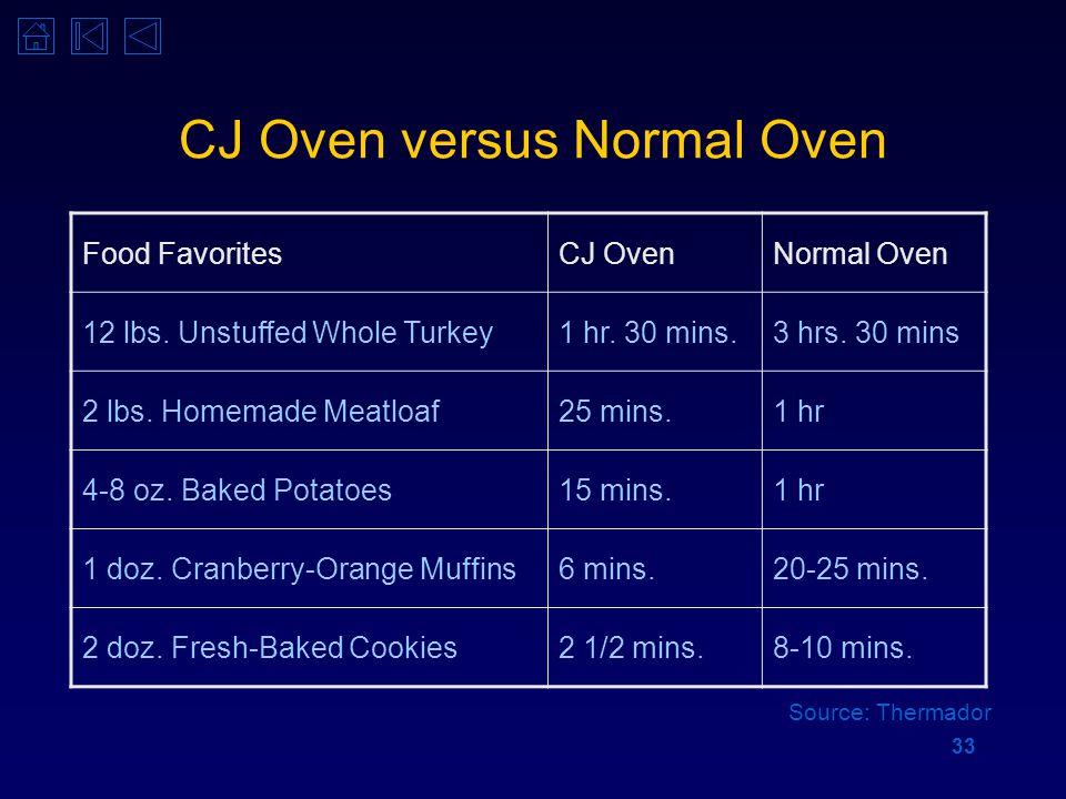 33 CJ Oven versus Normal Oven Food FavoritesCJ OvenNormal Oven 12 lbs. Unstuffed Whole Turkey1 hr. 30 mins.3 hrs. 30 mins 2 lbs. Homemade Meatloaf25 m
