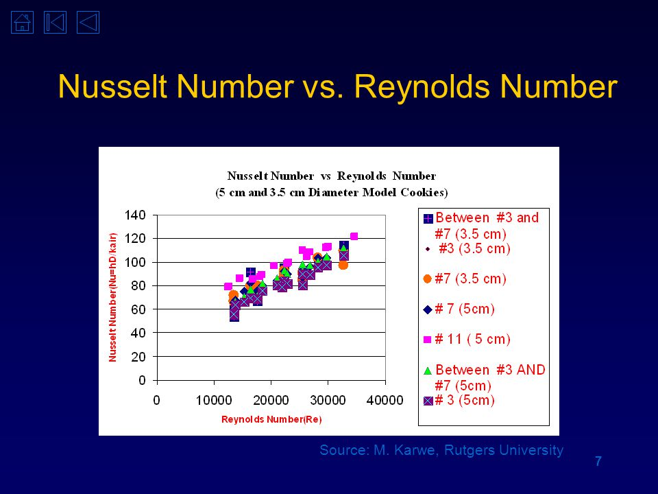 7 Nusselt Number vs. Reynolds Number Source: M. Karwe, Rutgers University
